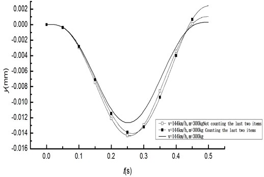 Time history curve of displacement by life and death element method
