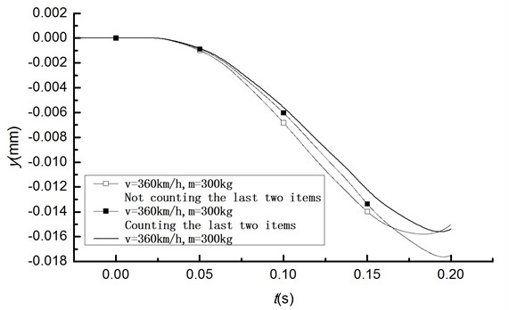 Displacement response by displacement contact method