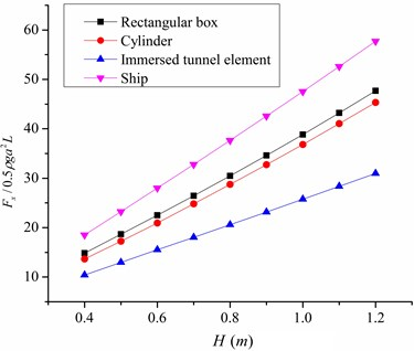 The effect of wave direction and wave height on lateral wave force