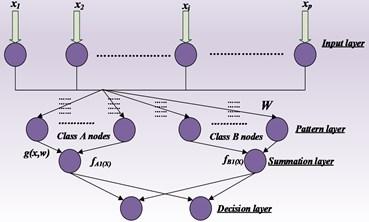 Probabilistic neural network architecture