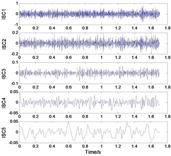 Time domain waveform of ISCs of vibration signal of inner race wearing a) and normal b)