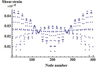 The shear strain distribution in the core layer of untreated SSSS sandwich plate in the first mode