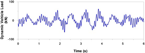 Typical simulated time history of dynamic vehicle load moving over principal roads  of four different grades at a vehicle speed of 90 km/h