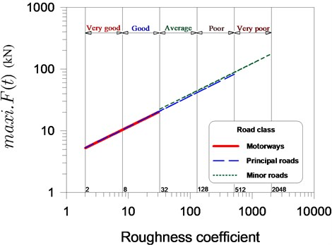 Relationship between maximum dynamic vehicle load and the grade  of surfaces on roads of various classes