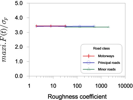 Relationship between normalized maximum dynamic vehicle load  and road roughness coefficient for roads of various classes