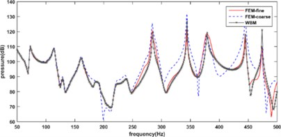 The acoustic response curves of system: a) with and b) without unconstrained damping