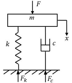 Computation model of vibration isolation