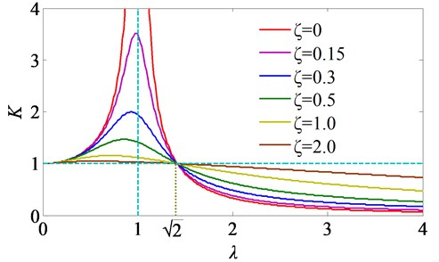 Curves of isolation coefficient changing with frequency ratio