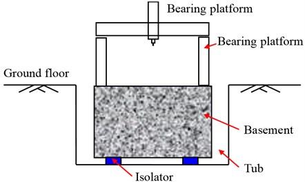 Vibration isolation model of the bearing platform