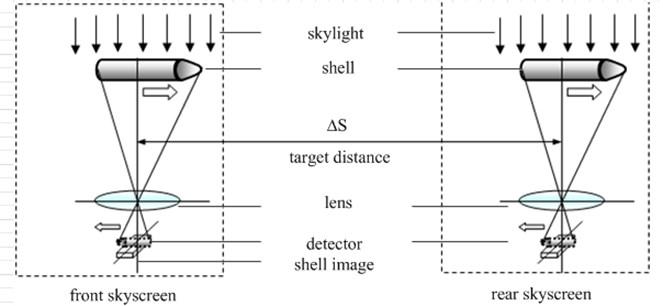 The principle diagram of sky screen target velocity measurement