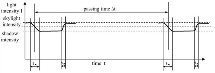 Schematic diagram of target signal
