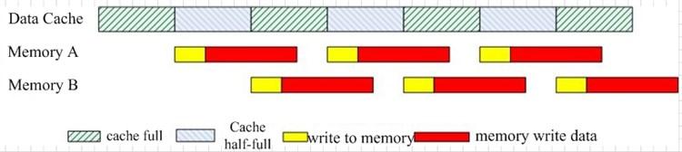 NAND storage process diagram