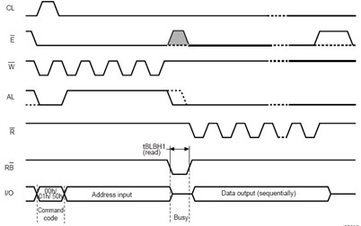 Reading sequence diagram of NAND