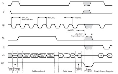 Writing sequence diagram of NAND