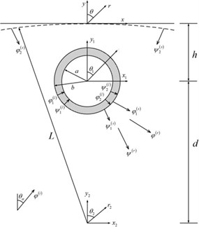 Analysis model and the coordinate system
