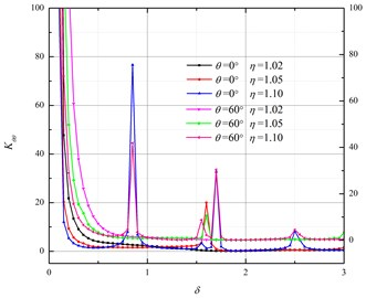 Relationship between Kθθ and the incident P wave number