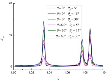 Relationship between Kθθ and diameter-thick ratio