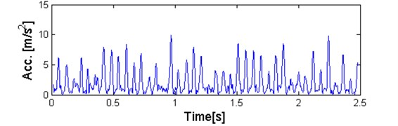 a) Plot of sub-signal corresponding to f= 4 kHz with high value of the α-based selector  and b) QQ plot vs. Gaussian distribution
