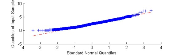 a) Plot of sub-signal corresponding to f= 4.3 kHz with low value of the α-based selector  and b) QQ plot vs. Gaussian distribution
