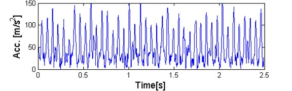 a) Plot of sub-signal corresponding to f= 2,8 kHz with high value of the α-based selector  and b) QQ plot vs. Gaussian distribution