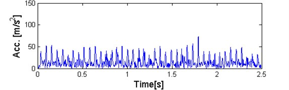a) Plot of sub-signal corresponding to f= 4,1kHz with high value the α-based selector  and b) QQ plot vs. Gaussian distribution