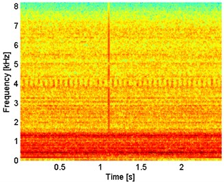 Spectrogram of simulated signal