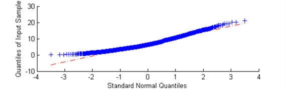 a) Plot of sub-signal corresponding to f= 7,3 kHz with low value of the α-based selector  and b) QQ plot vs. Gaussian distribution