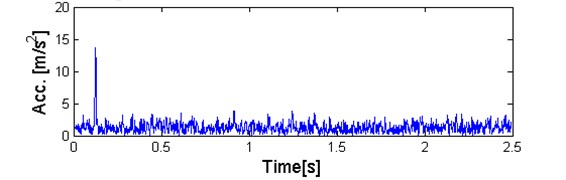 a) Plot of sub-signal corresponding to f= 7,9 kHz with low value of the α-based selector and high value of kurtosis and b) QQ plot vs. Gaussian distribution