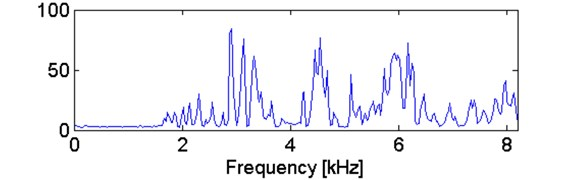 a) Comparison of kurtosis and b) stability parameter for simulated signal
