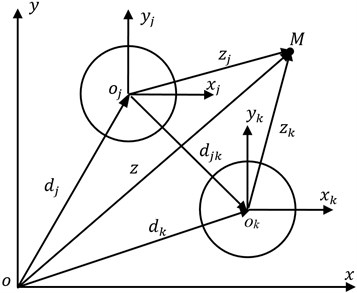 Distribution of piles and coordinate systems