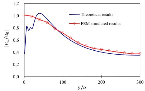 Comparison curves between theoretically calculated and FEM simulated results