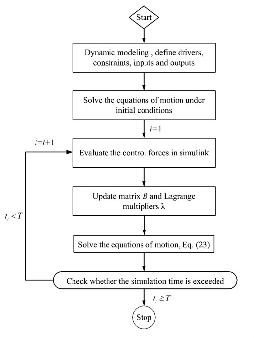 Flow chart of co-simulation