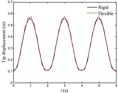 The motion curves of endpoints for case 1