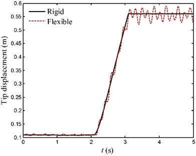 The motion curves of endpoints for case 2