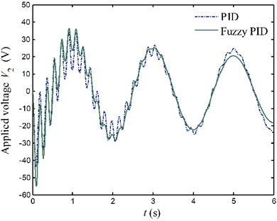 Applied voltages to the PZT actuators for case 1