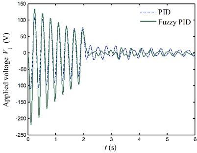 Applied voltages to the PZT actuators for case 2
