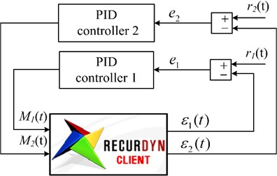 Block diagram of active vibration control with a traditional PID controllers