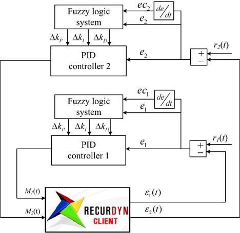 block diagram of fuzzy pid control