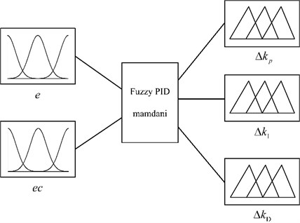The structure of the fuzzy logic system based on the Mamdani inference method