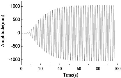 Blade amplitude variable test curve