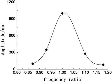 Relationship of blade amplitude with frequency ratio