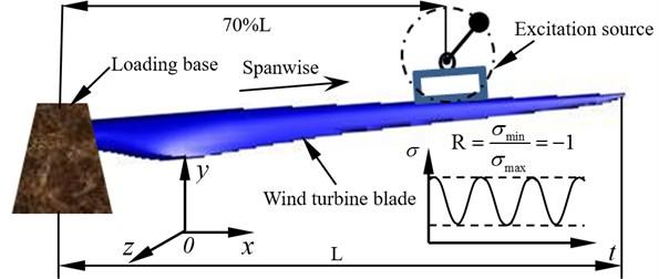 Wind turbine blade fatigue loading scheme