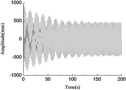 Amplitude variable simulation curve