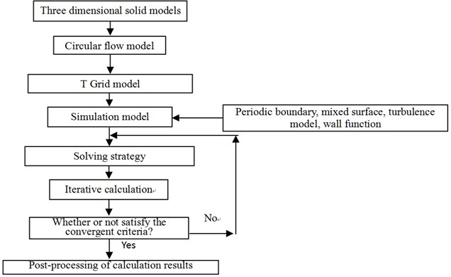 Procedure of numerical simulation of flow-field
