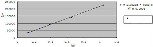 The standard curve of Beta-sitosterol