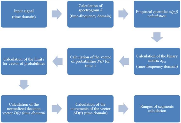 Block diagram of the proposed segmentation procedure