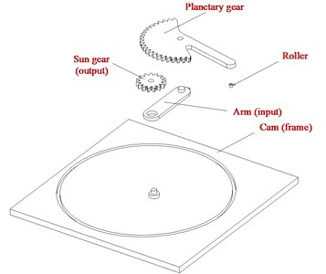 Cam-controlled planetary gear trains