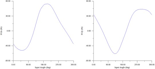 Reaction forces and the input torque