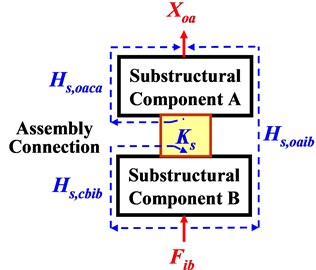 FRFs on two-level of substructures before a) and after b) assembling