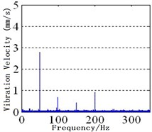 Spectra of MPPUA and vibration: a)-d) MPPUA under normal condition, 12.5 % SAGE and 10 % RITSC, 12.5 % SAGE and 20 % RITSC, and 12.5 % SAGE and 20 % RITSC, respectively,  e)-h) stator vibrations under normal condition, 12.5 % SAGE and 3 % RITSC, 12.5 % SAGE  and 6 % RITSC, and 12.5 % SAGE and 12 % RITSC, respectively